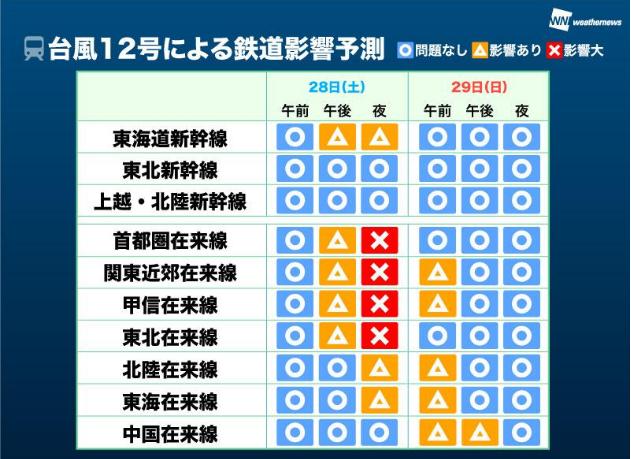台風12号交通機関への影響