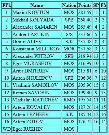ロシア選手権男子結果