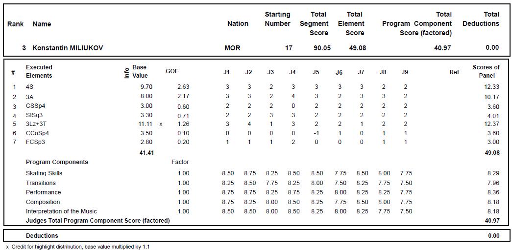 ロシア選手権SP3位ミルコフ