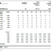全日本選手権2018女子シングルSPスコア詳細