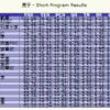 全日本選手権2018 男子シングルSP結果と得点