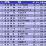 全日本選手権2018 男子シングル結果と得点