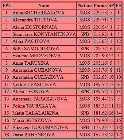 ロシア選手権女子結果