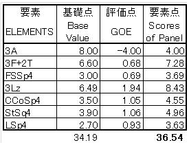 紀平全日本SP技術点