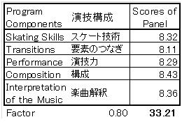 紀平全日本SP演技構成点