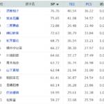 全日本選手権2018 女子シングルSP結果と得点