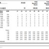 全日本選手権2018 男子シングルSPスコア詳細