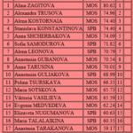 2018ロシア選手権 女子シングルSP結果と得点