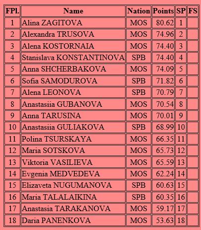 ロシア選手権SP女子