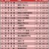 全日本選手権2018 女子シングル結果と得点
