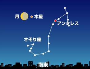 月と木星、アンタレス