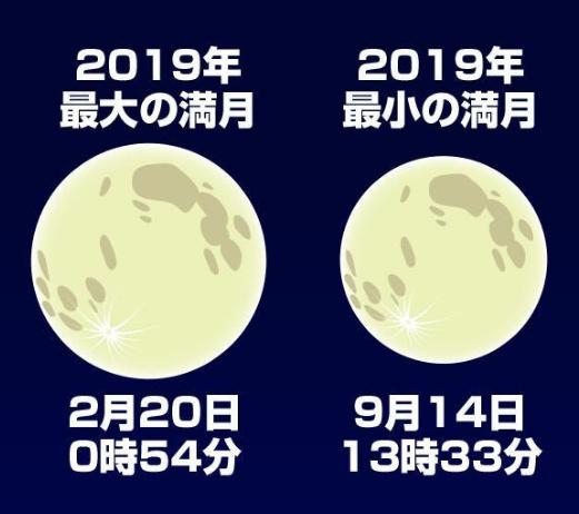 満月の最大と最小