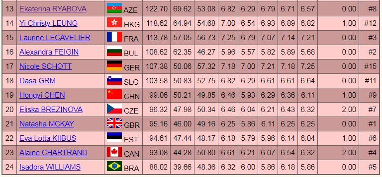 世界フィギュア2019FS結果