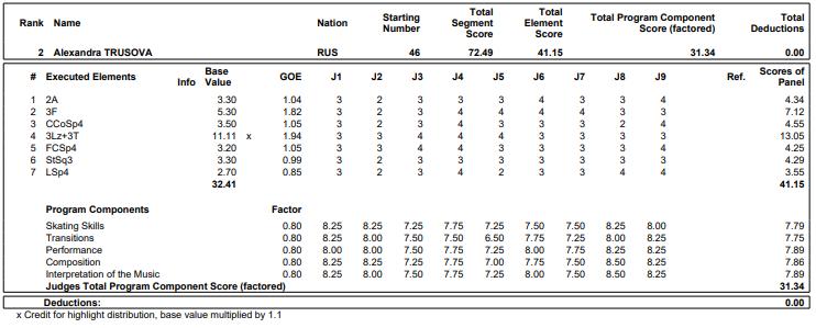 世界ジュニア2019選手権女子SP2位