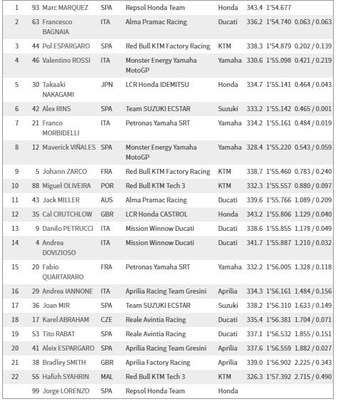 motogp2019カタール_FR3_result