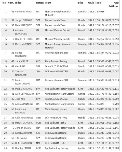motogp2019カタールFR1_result