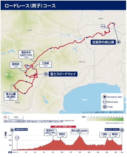 東京オリンピック自転車ロードコース