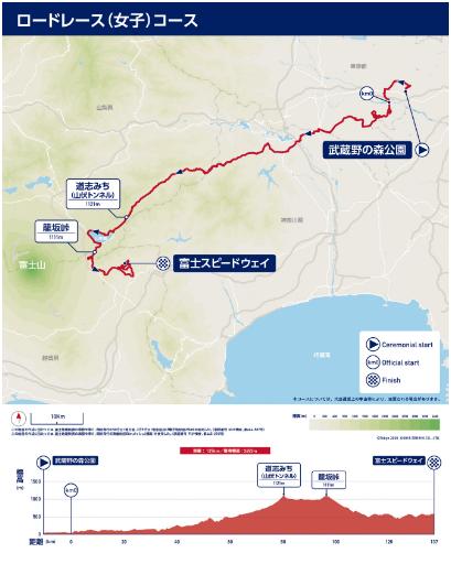東京オリンピック女子自転車ロードコース