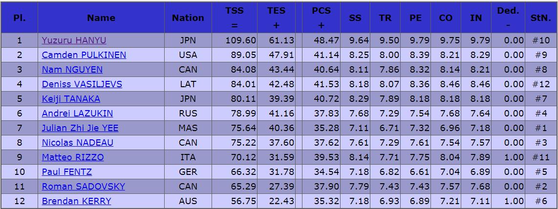 2019カナダ男子SP結果