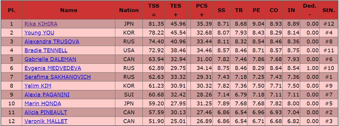 2019カナダ女子SP結果
