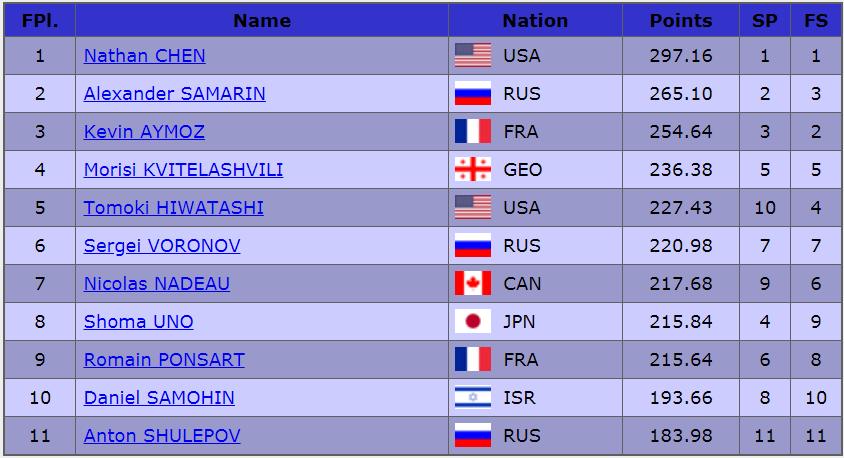 2019フランス大会男子結果