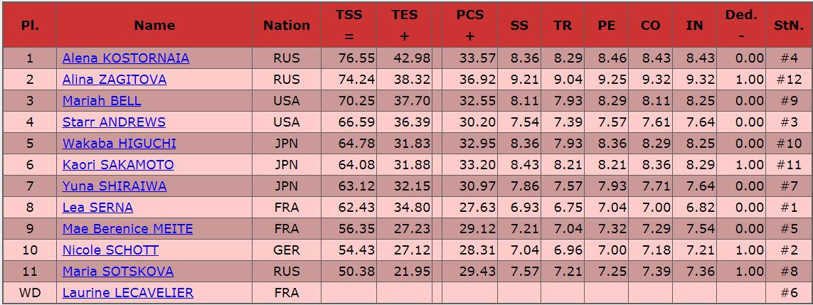 2019フランス大会女子SP結果