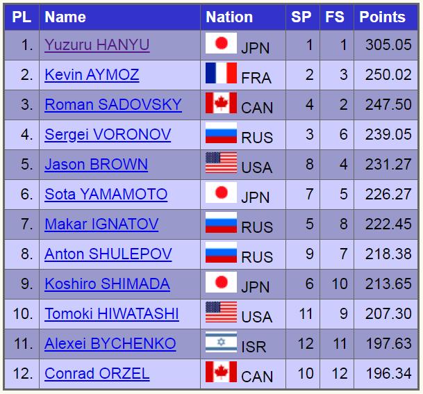 2019日本大会男子結果
