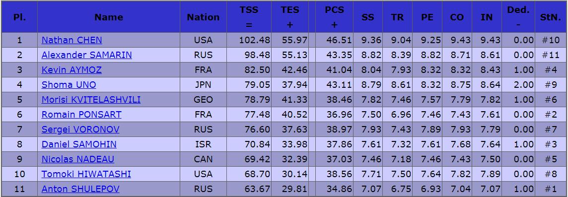 2019フランス大会男子SP結果